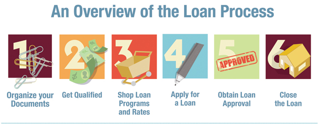 home loan process underwriting a loan
